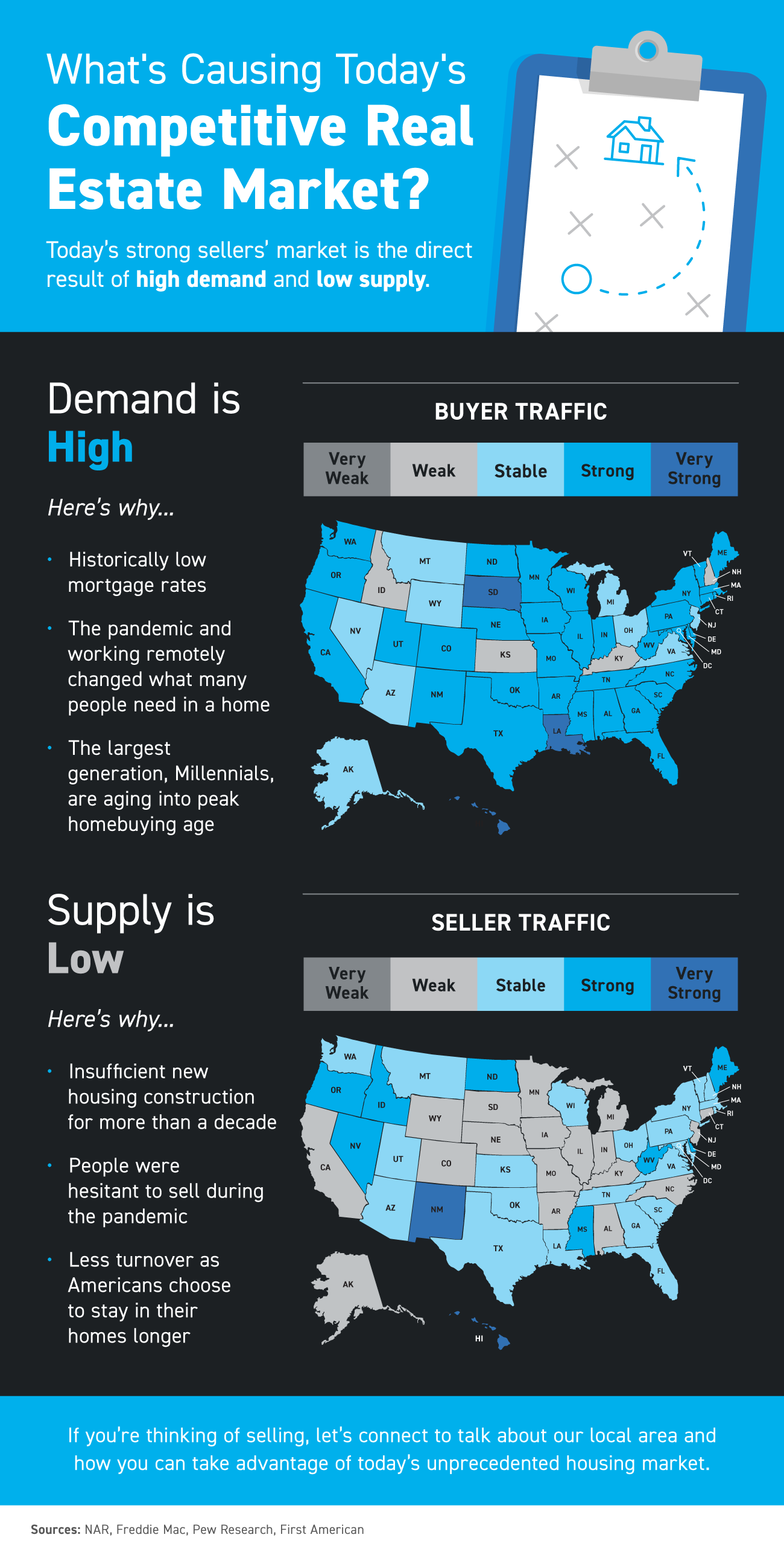 What's Causing Today's Competitive Real Estate Market? [INFOGRAPHIC]   Simplifying The Market